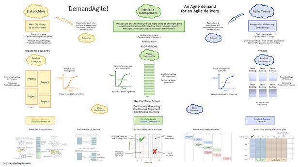 DemandAgile! - The Poster v2 (1K).png