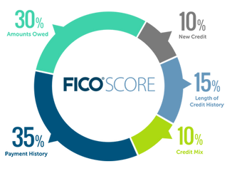 5 Factors That Determine Credit Score