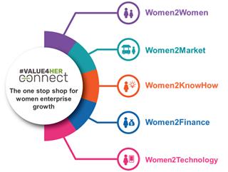 AGRA's continental programme creates a unique platform for women agri-preneurs