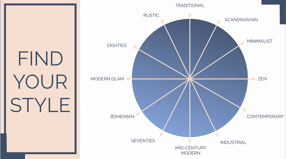 Interior Design Style Wheel. How to mix your styles.