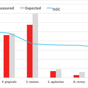 How GC bias can skew species quantification and how to help stop it.