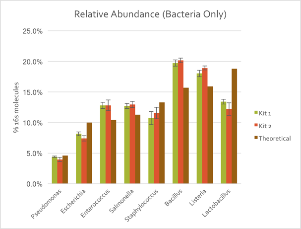 Relative abundance data for bacteria only samples using the LoopSeq kits