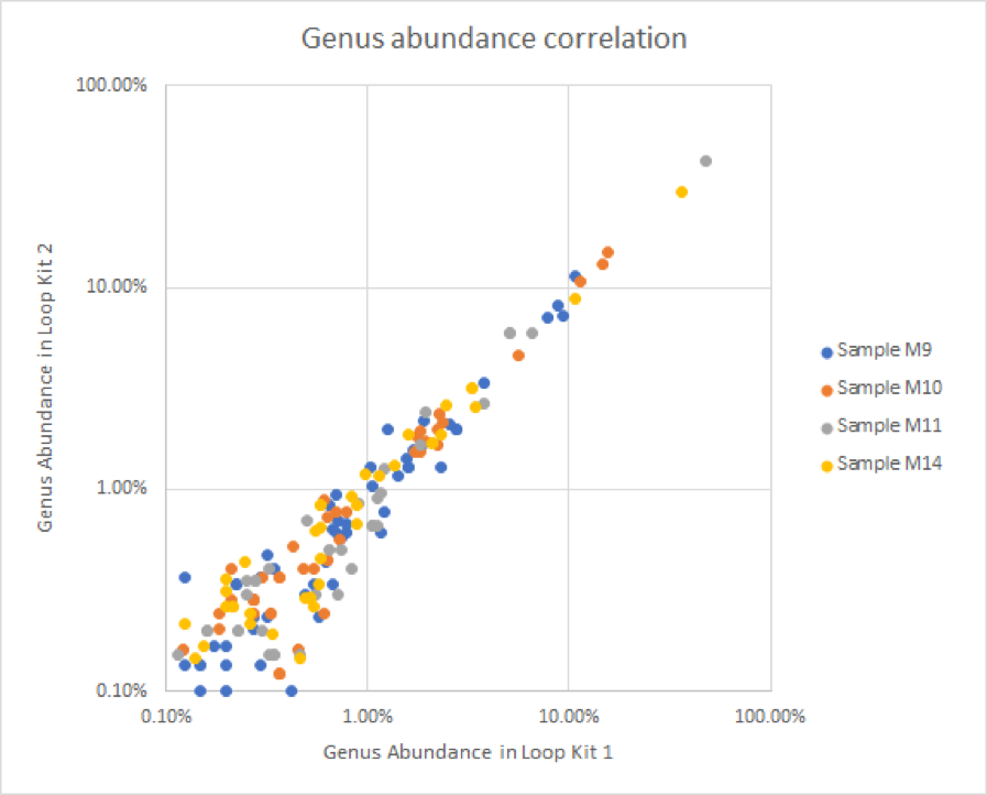 Genus abundance correlation data comparing two LoopSeq kits.