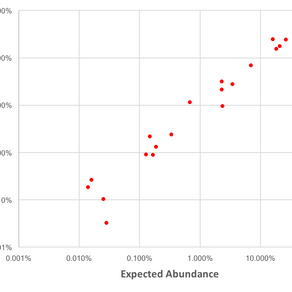 Quantification without bias.