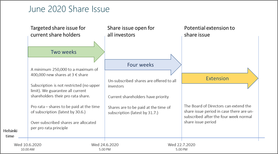 Web_shareoffer_diagram_ENG.png