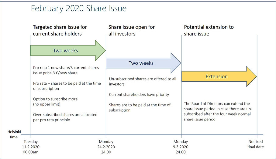 2020.02.11. Share Issue diagram.jpg