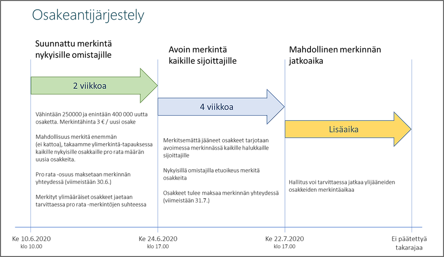 Web_shareoffer_diagram_FI.png