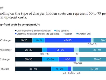 McKinsey: Latauslaitteen hinta alle puolet kokonaiskuluista