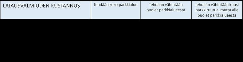 TYK latausvalmiuden kustannus.png