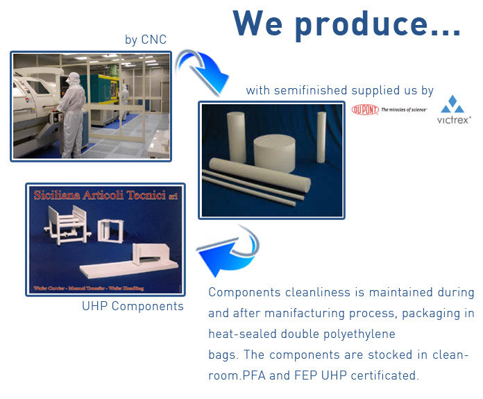 fluoropolymer components