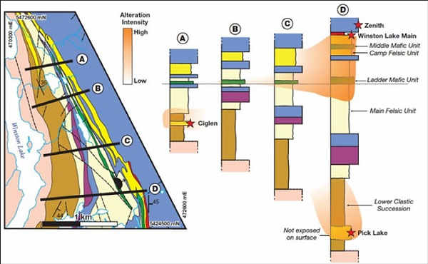 Section-of-Project-Area-Lithology-and-lo