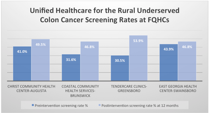 Colon-cancer-screening-data.png