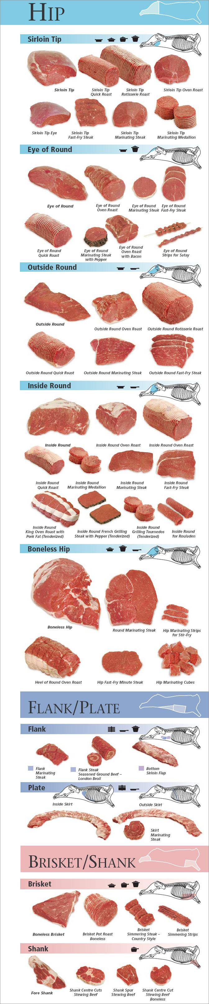 DiPietro's Hip Beef Cuts, Round, Flank,Brisket,Shank