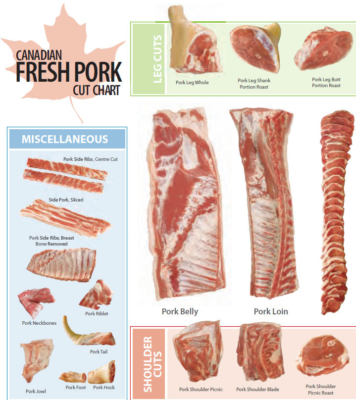 Canadian Fresh Cuts Of Pork Chart