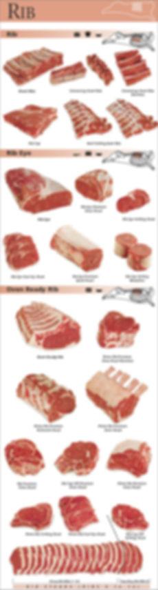 DIpietros: Beef Meat Chart: Ribs,Rib Eye,Steaks