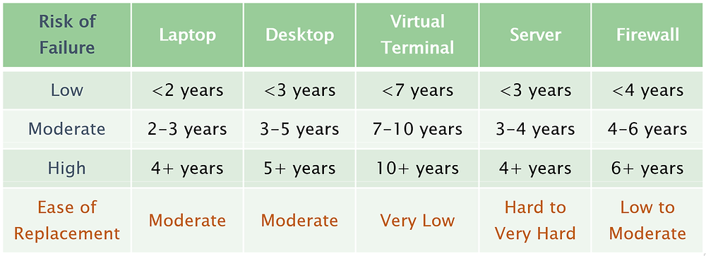 Hardware Refresh Considerations Table