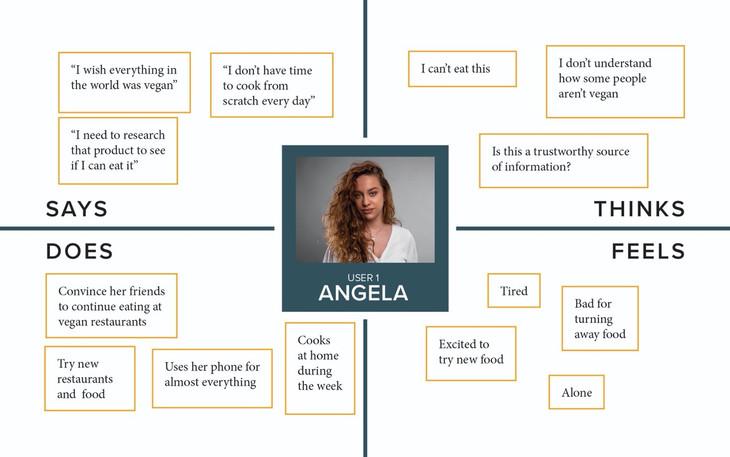 Empathy Map: Angela