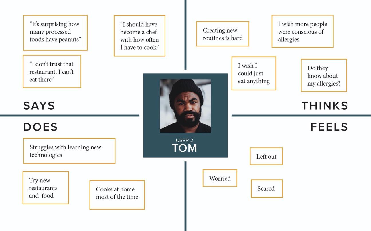 Empathy Map: Tom