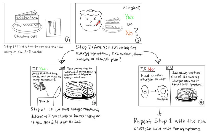Storyboard: Testing potential allergens through an Elimination Diet