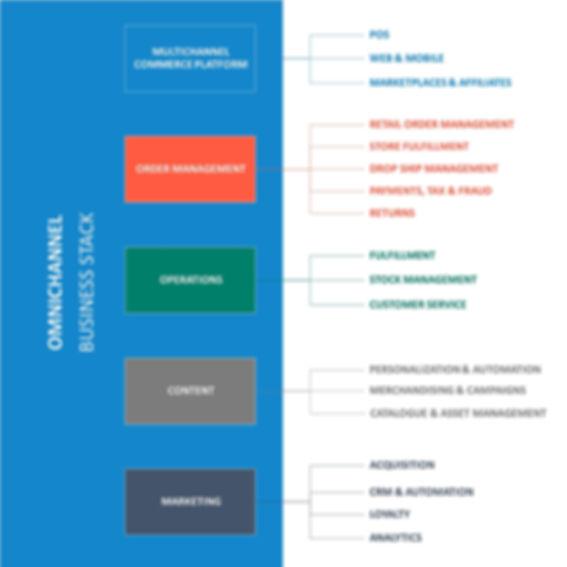 OmniChannel business stack