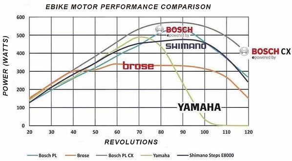 eBike Motor Performance.jpg