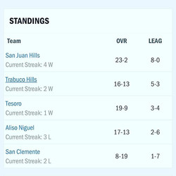 Trabuco Hills Girls Volleyball takes 2nd place in top South Coast League after defeating Aliso Nigue