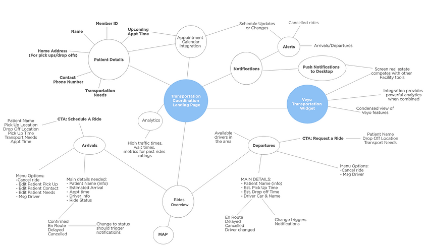 Veyo Mind Map.png