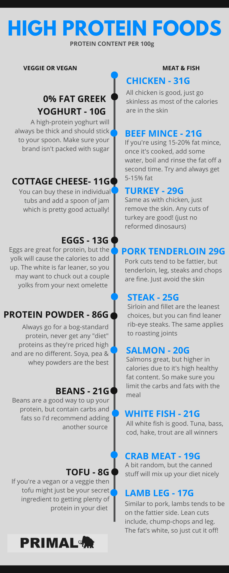 high protein list by primal personal training