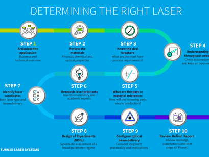 Phase One: 10 steps to the right laser