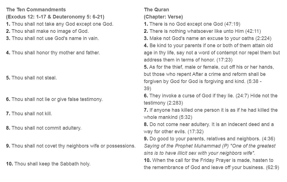 Moses 10 commandments from Allah(swt).jp