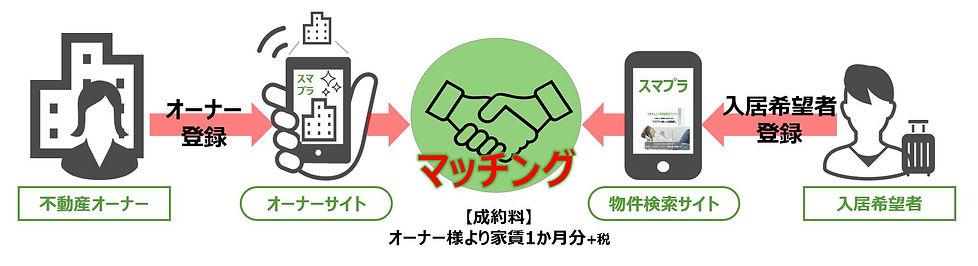 大家と入居希望者をマッチング_手数料あり.JPG