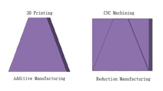 What's the difference between 3D Printing and CNC Machining?