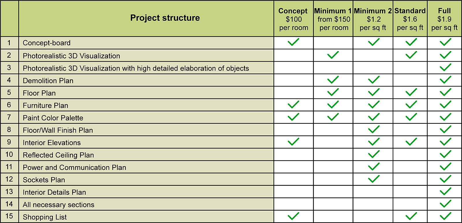 List of design services list of services ninja design for Rates for interior design services