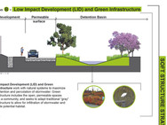 Sea Level Rise Adaptation Strategy for San Diego Bay