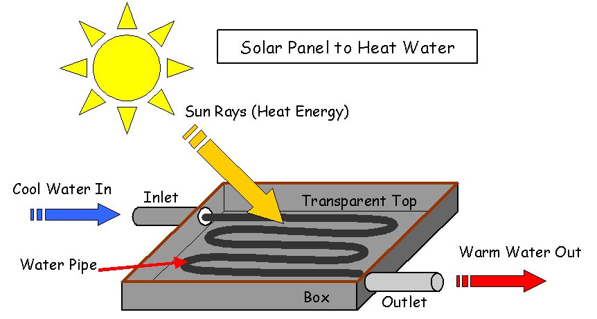 DIY solar water heater.jpg
