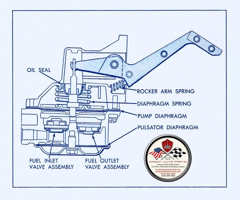Fuel Pump Rebuild Diagram - Crown Auto Parts & Rebuilding St Louis Missouri