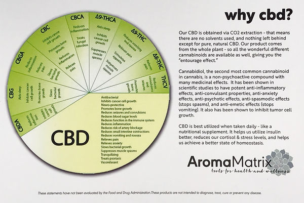 Chart showing CBD effectiveness