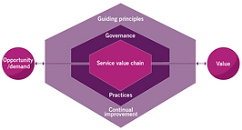 ServiceValueSystem.png
