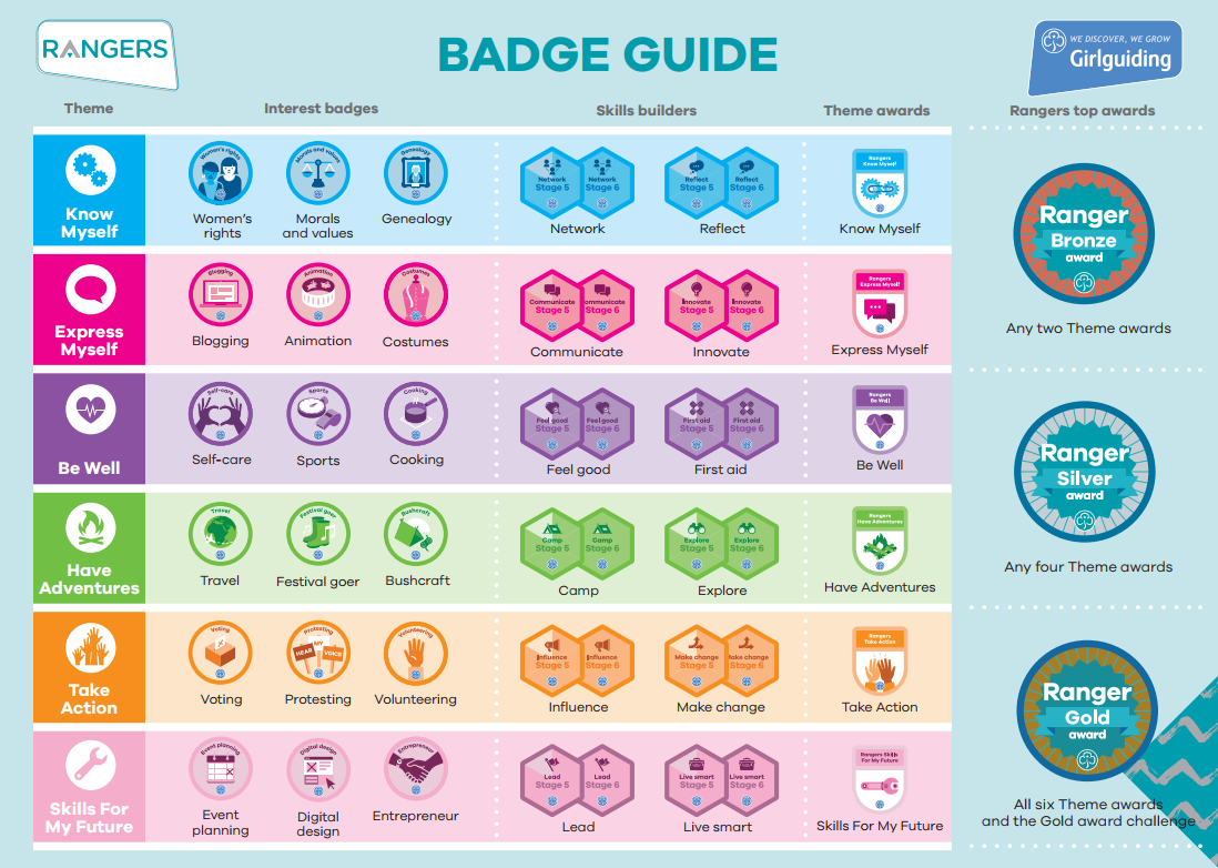 Ranger Badges