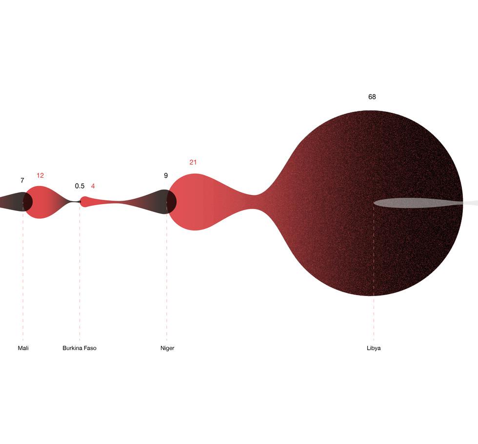 Timeline Visual Design