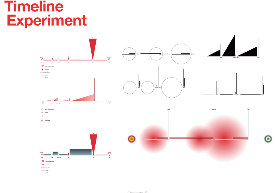 Timeline Experiment