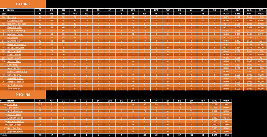 SL1 End of Season Stats 2021.png