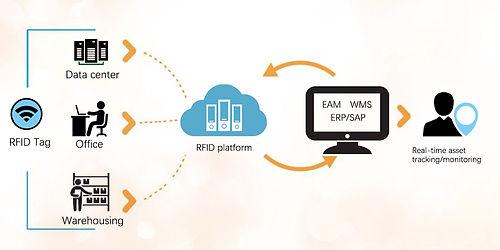 rfid资产管理系统.jpg