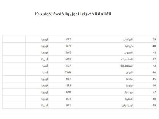 تونس في القائمة الحمراء، الصحة القطرية تعلن عن القائمة الخضراء للدول بشأن السفر والعودة إلى قطر