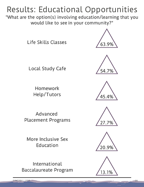 Community Youth Survey Report (9).png