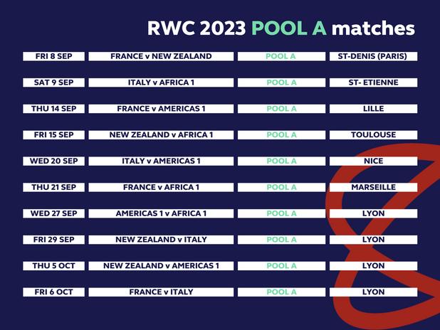 RWC 2023 pool A