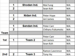 1st Australian Kyudo Championships - Results