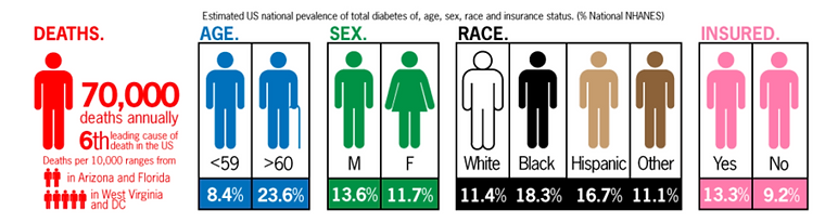 diabetes-in-usa-1024x613.png