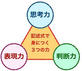 3つの力.001.png