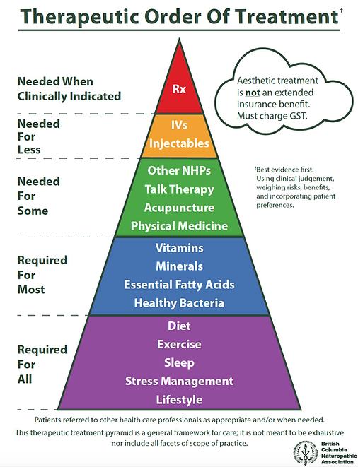 Naturopath Victoria Therapeutic Order.pn